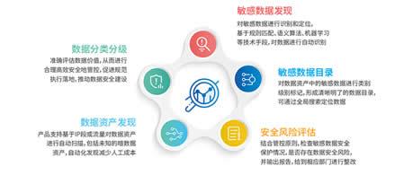 观安全国产数据安全方案 筑坚固高效数据安全屏障