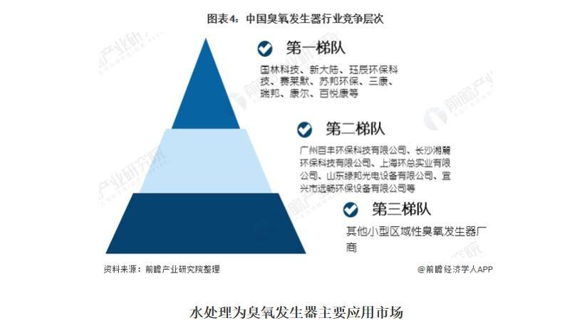 2020年中国臭氧发生器市场规模与竞争格局分析