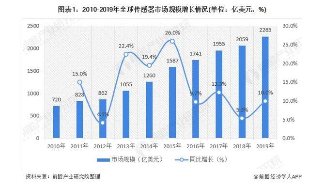 2020年全球传感器行业市场规模近2265亿美元