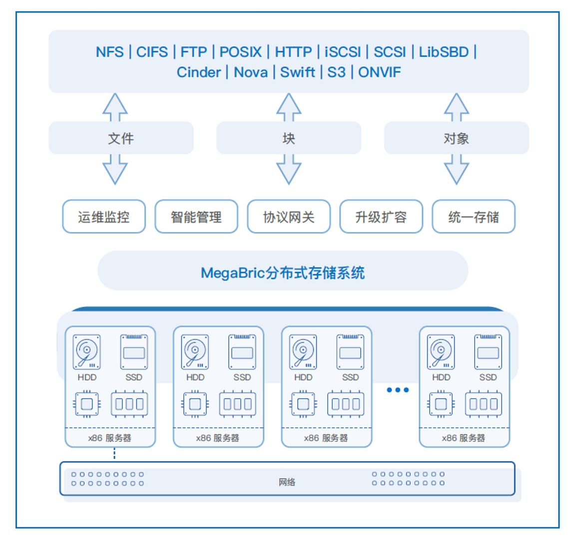 兆芯CPU加速企业级存储业务平滑迁移
