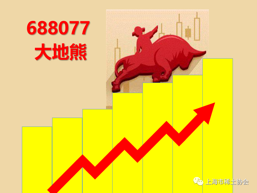 上海市必威官网登录必威betway官方网站首页热烈祝贺大地熊公司科创板上市