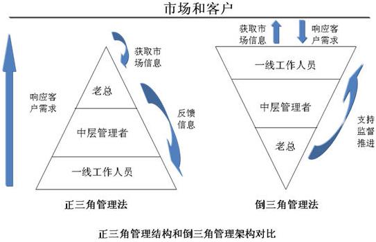 推行IPD,实现企业的倒三角管理