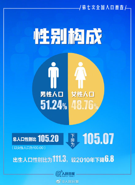 全国人口普查数据出炉!人口红利逐步向人才红利转变