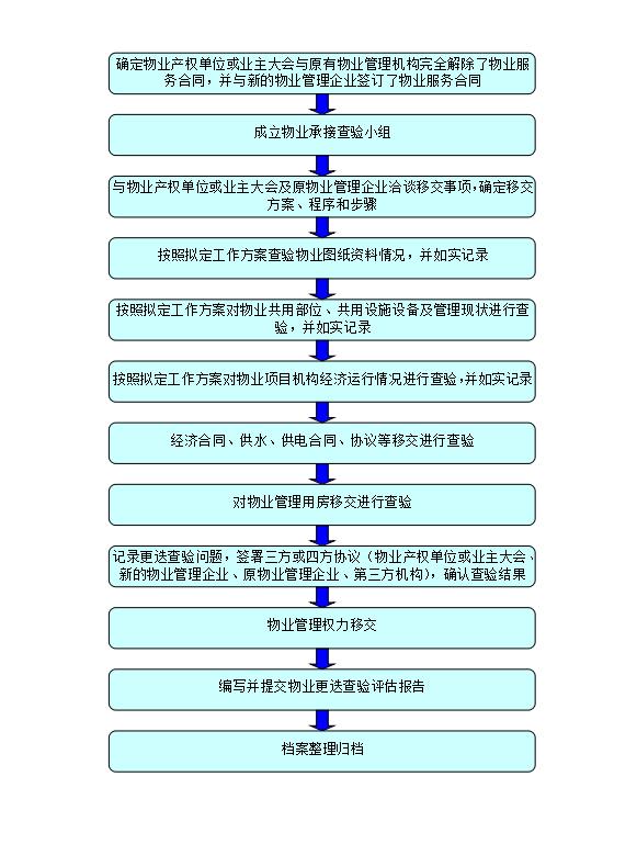 物业承接查验评估工作流程(2)
