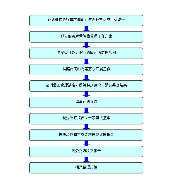 物业服务质量评估监理工作流程
