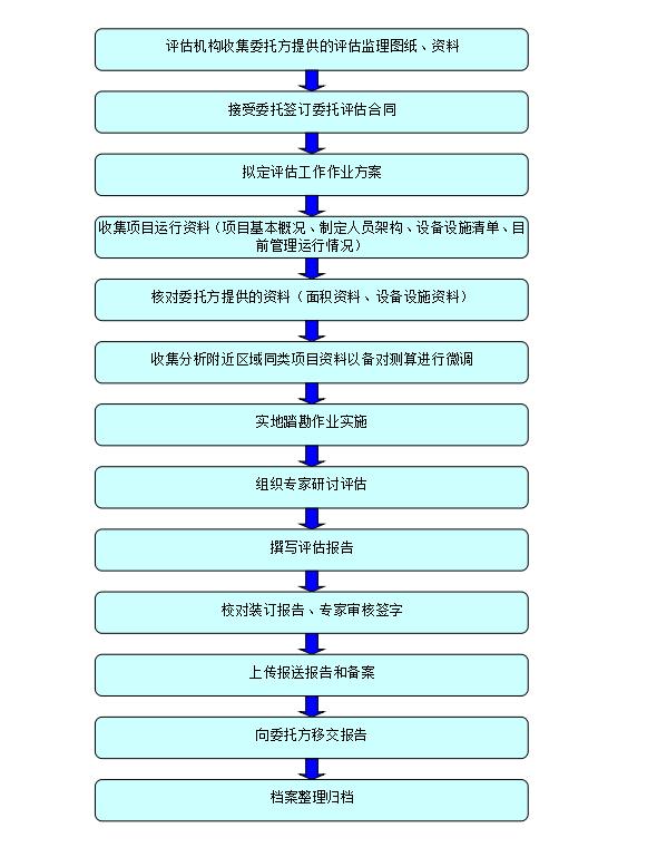 物业服务费用评估工作流程