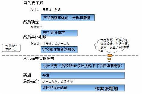 高效团队之四: IPD中TR节点的逻辑关系