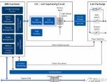 英飞凌推出面向电动汽车电池管理系统的新型感测和平衡IC