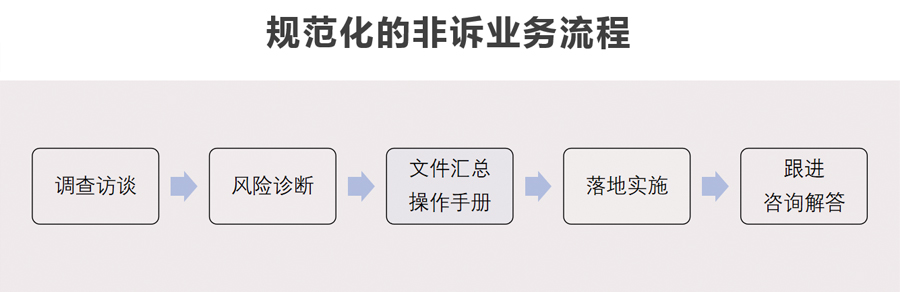 规范化的非诉业务流程