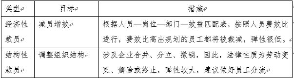 """海宇说法丨企业""""无痛""""裁员操作指南"""