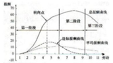 劳动关系的演变规律——劳动关系演变的经济学分析