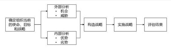 海宇说法丨SWOT—确定劳资法律风险管理战略的利器!