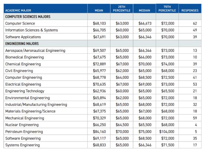 做夢!畢業后年薪10萬刀都是假的,到底什么專業的本科學位最值錢?值多少?