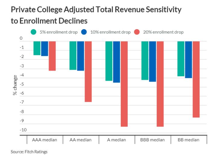 最新统计!美国大学2020年秋季学期入学率将下降5%-20%,明年扩招或成定论!
