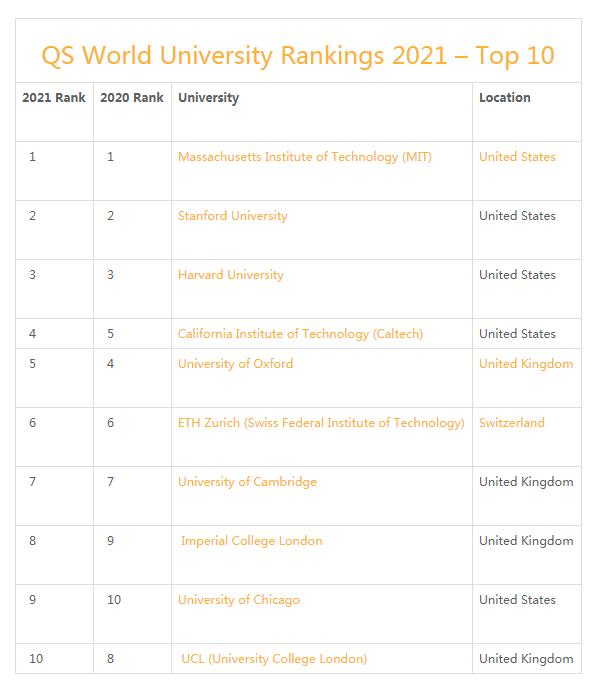 2021QS世界排名发布!MIT九连冠,清北排名创新高,英国大学整体排名下滑……