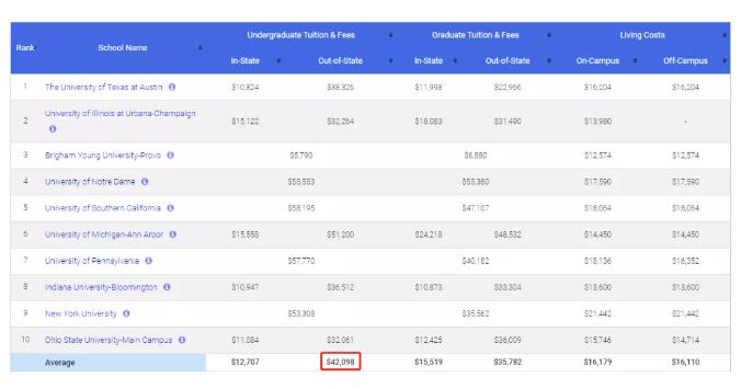 毕业就能拿高薪!MoneyWise公布最佳就业本科学位,CS竟未在其中?