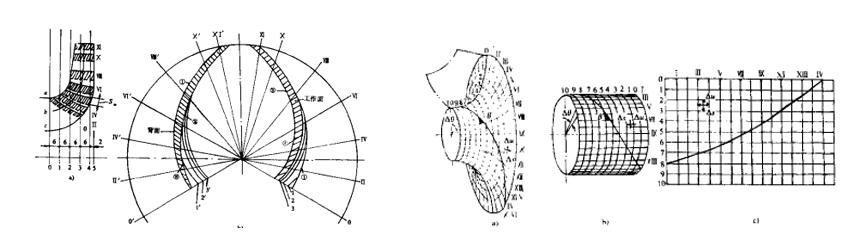 优化技术在水泵水力设计的应用(上)