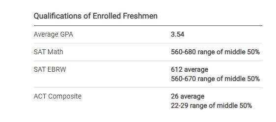 比UCLA、Purdue、BU还热门,这所排名100开外的学校有何独特之处?