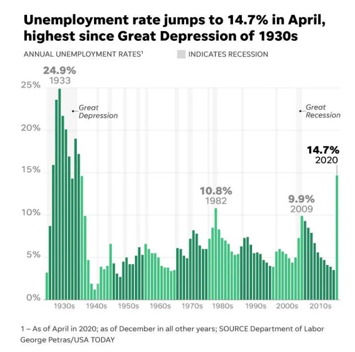 德州、佛州、加州等地失业加重,裁员风暴波及建筑、金融等行业,还有什么专业顶得住?