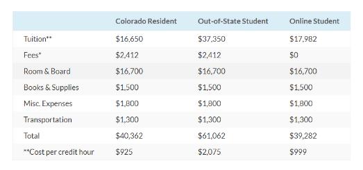 专业顶尖、学费不高,薪资远超哈耶普!这所大学真不应该被低估