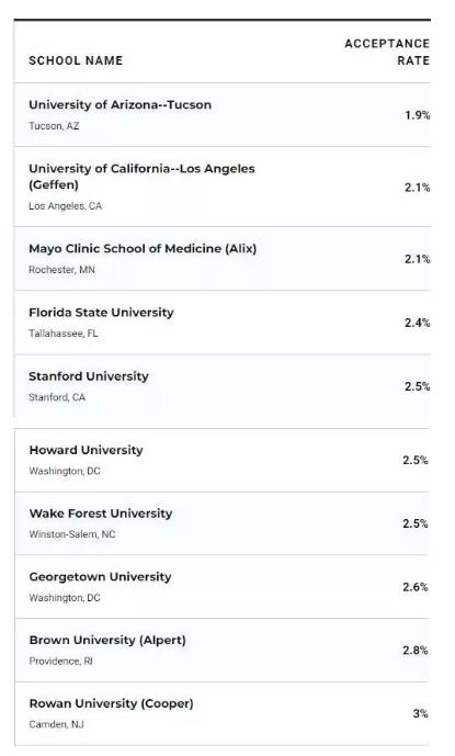 全美录取率最低的研究生院,到底有多难进?