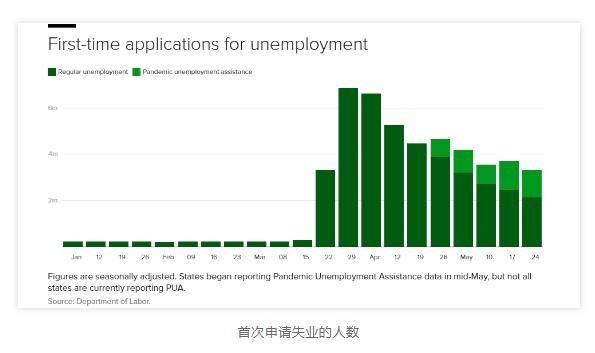 """留学生就业受阻,""""经济复苏""""难以实现?小心全美这10座城市损失最惨"""