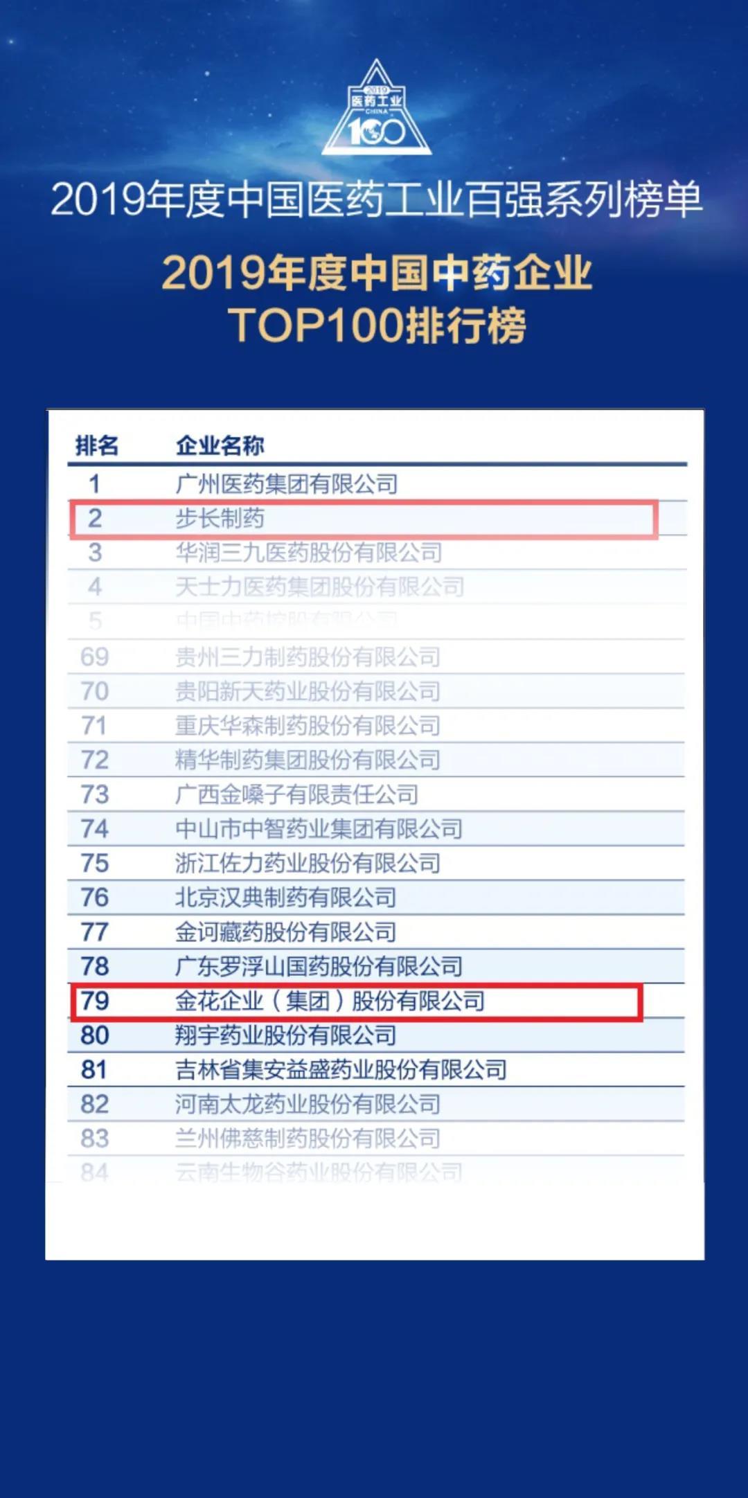 """重磅!金花股份荣登""""2019年度中国中药企业百强榜"""""""