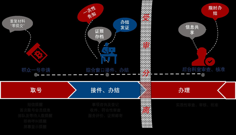 """抗击疫情,成都西辰软件""""互联网+政务服务""""产品助力政务服务不打烊"""