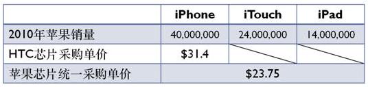 苹果公司对研发成本的启示