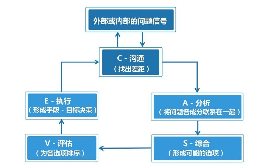 职业规划-职业CASVE循环决策