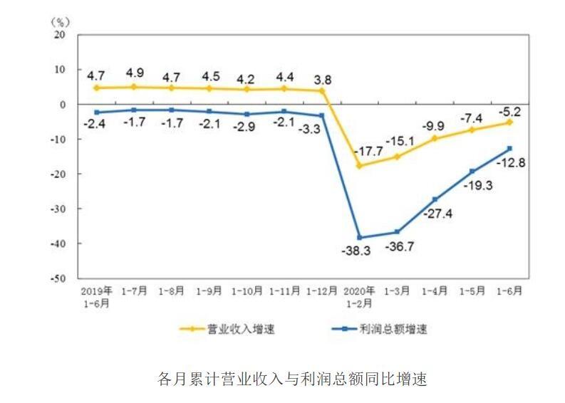 1-6月仪器万博手机APP制造业实现利润总额298.6亿元