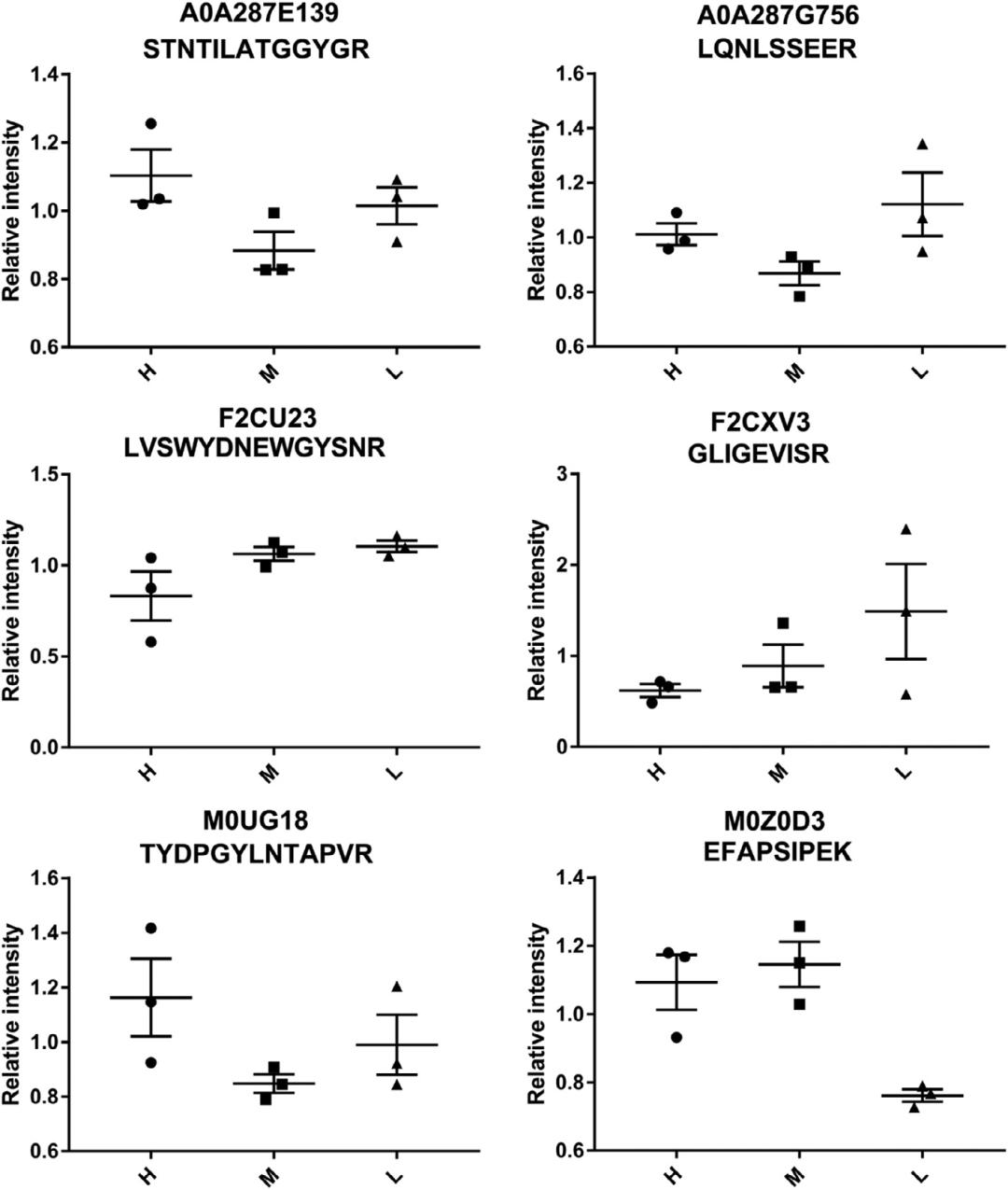 客户文献 | 利用定量蛋白质组学分析揭示青稞积累花青素的相关蛋白质和途径