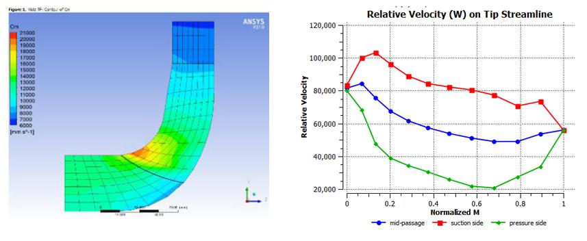 优化技术在水泵水力设计的应用(下)