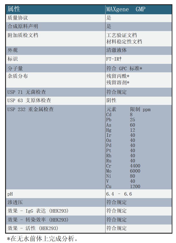 MAXgene GMP Transfection Reagent