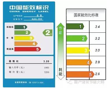 """""""史上最严""""空调能效新标准已实施 近5成空调或遭淘汰"""