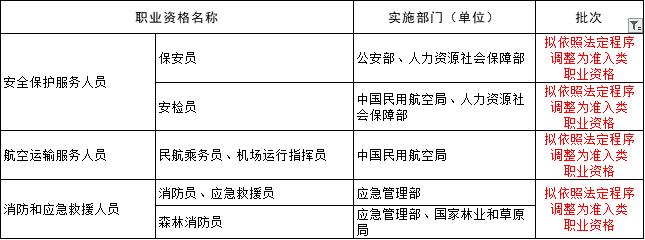 人社部:已发放的证书继续有效!退出职业资格目录后,证书转为社会化等级认定!