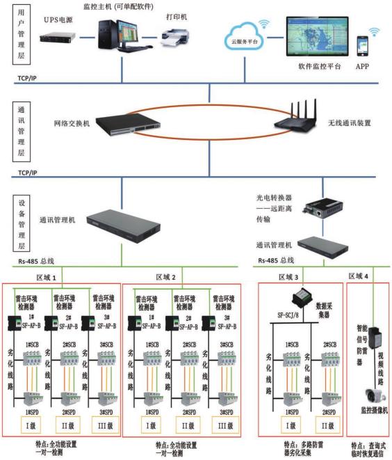 智能防雷预警监控系统