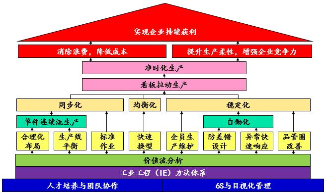 【原创好文】精益生产方法体系