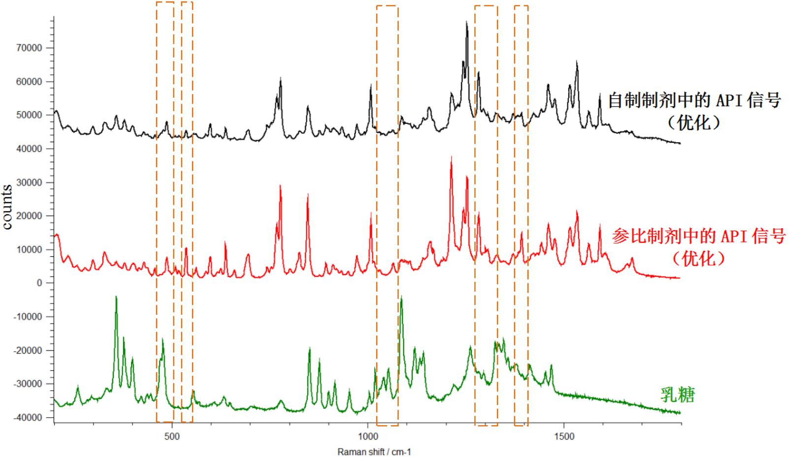 拉曼光谱在固体制剂晶型鉴别中的应用