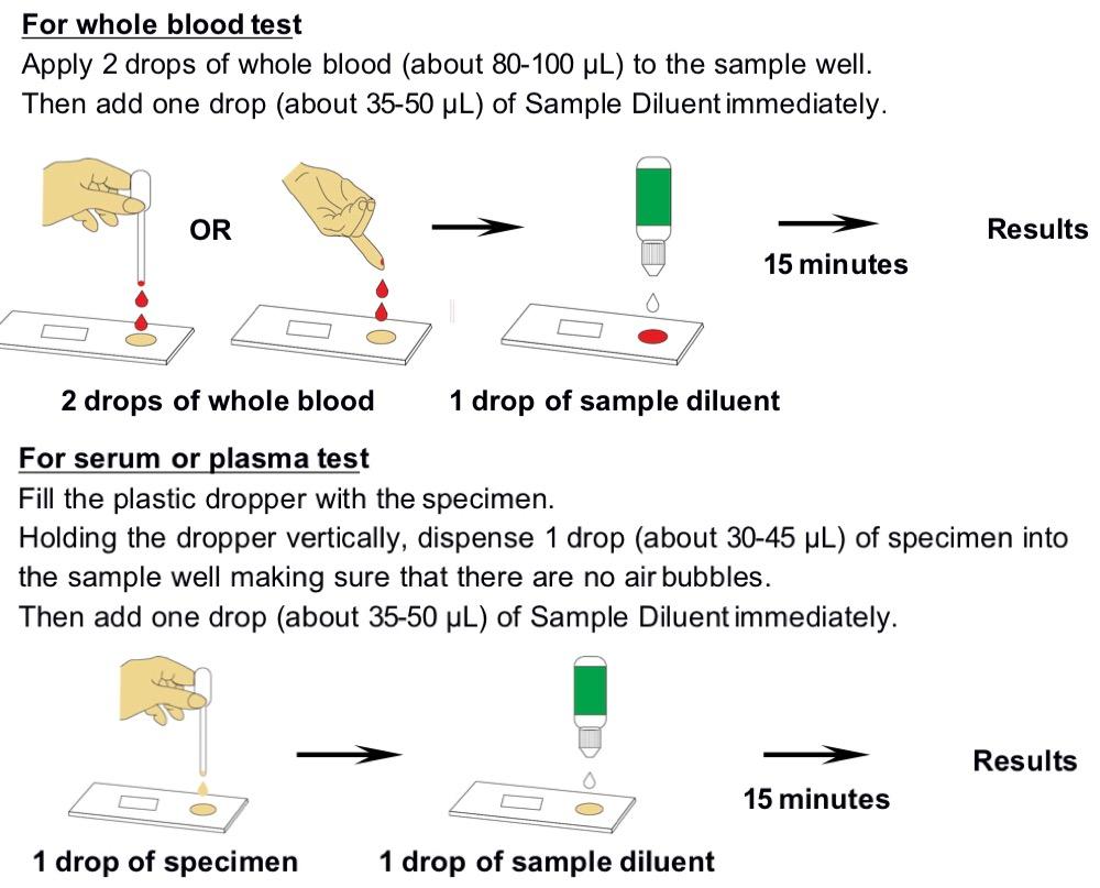 PSA Semi-quantitative Rapid Test