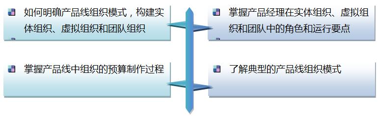 成功的产品经理 综合能力修炼之二——《业务战略与产品规划》&《产品线组织模式》