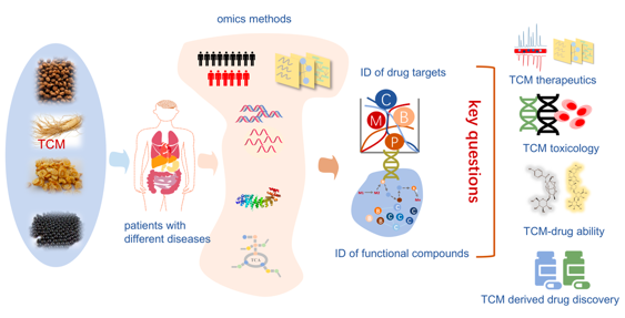 Pharmacological Research | 组学破译中医药治疗机制