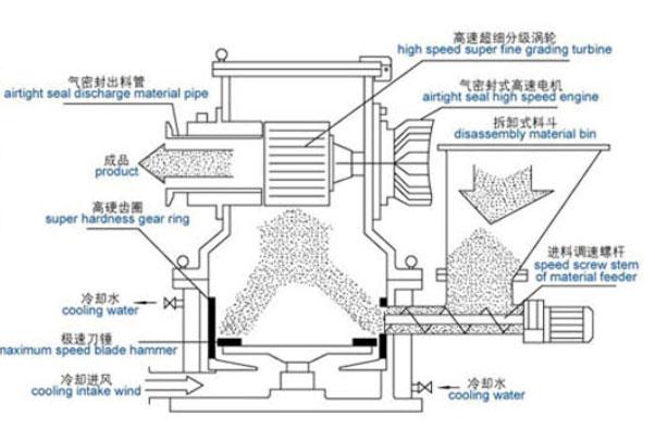 CWF超微粉碎机