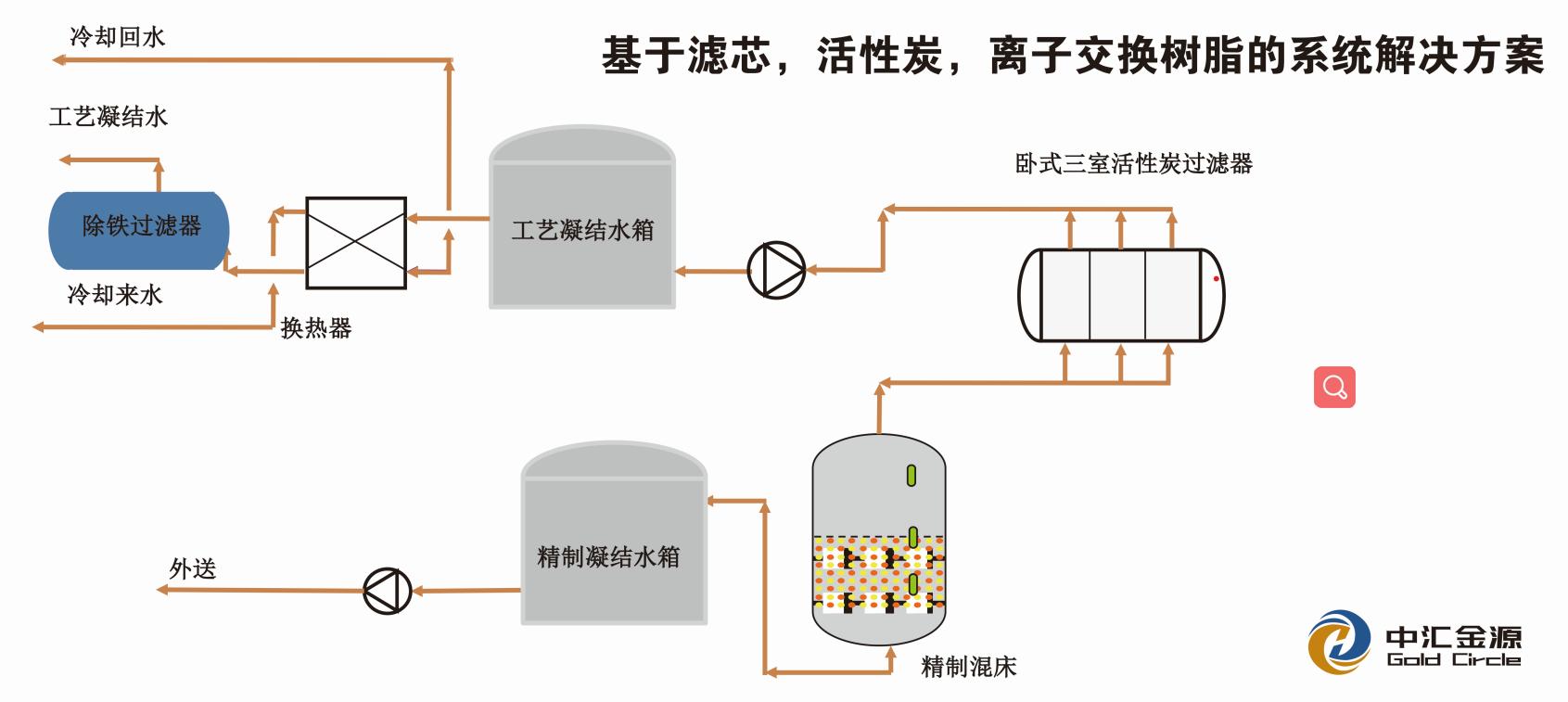 基于滤芯活性炭离子交换树脂的系统解决方案