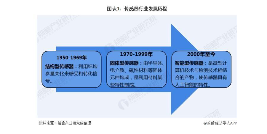 2020年传感器制造行业 市场集中度较高