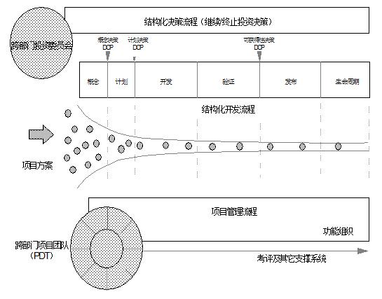 世界级新产品开发流程