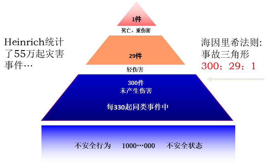 【原创好文】生产现场七大任务之安全管理(一)