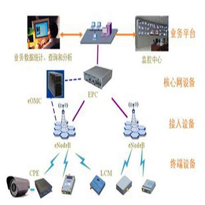 网络操作系统和分布式操作系统的区别