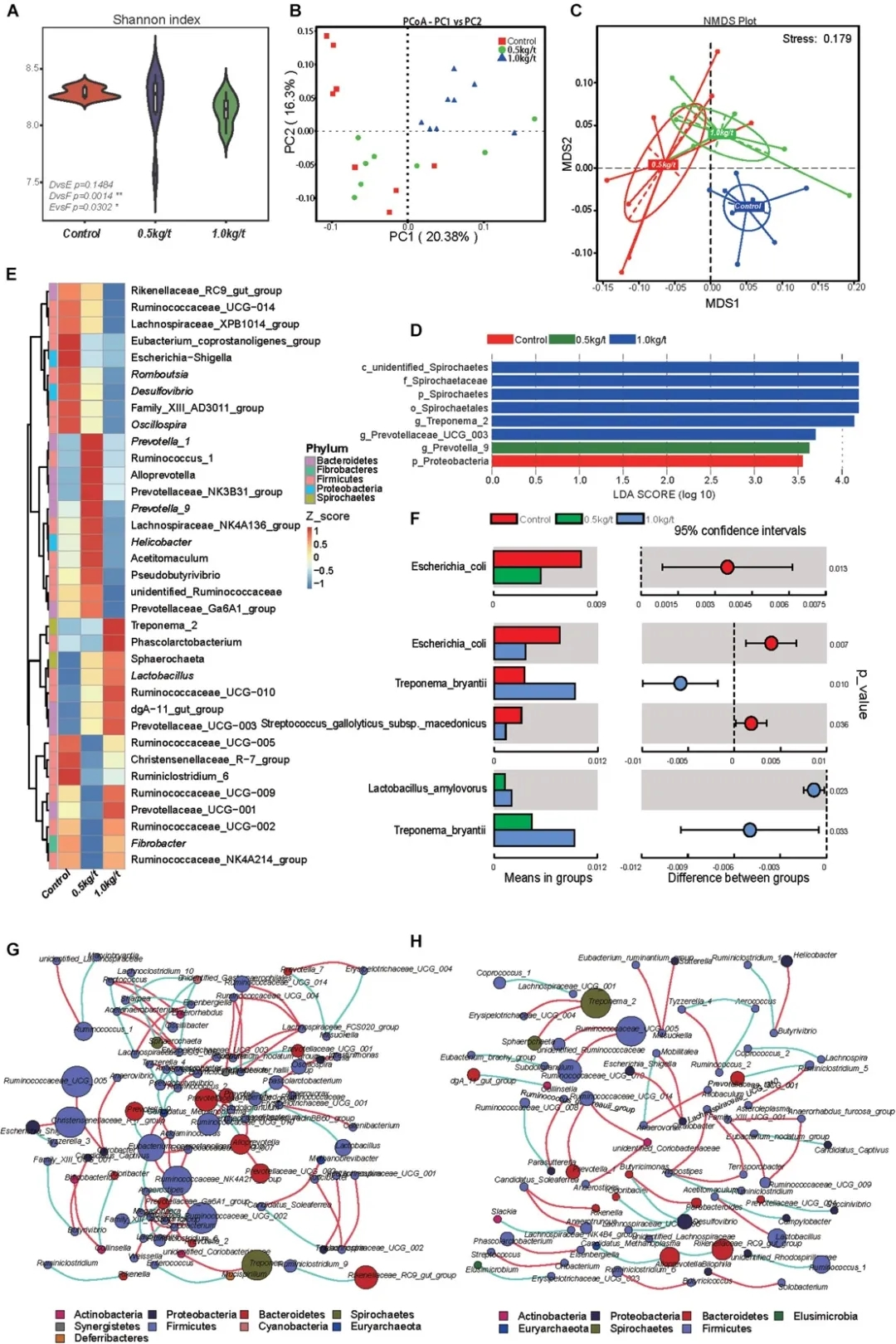 客户文献 | 溶菌酶改变母猪肠道菌群、血清免疫和乳汁代谢图谱