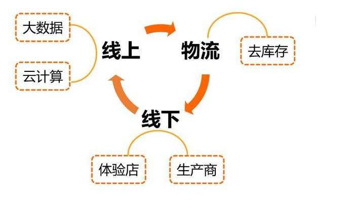 践行者 -- 沃乃荟新零售创业平台